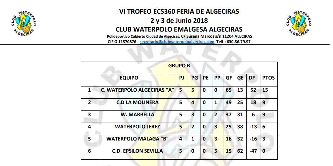 Clasificación Grupo B(2)