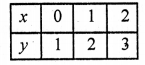 Pair Of Linear Equations In Two Variables Class 10 RD Sharma