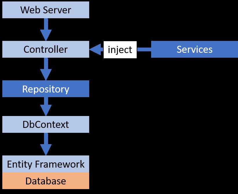 repository diagram