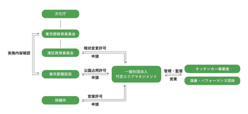 ナイトガーデンスキーム図 3