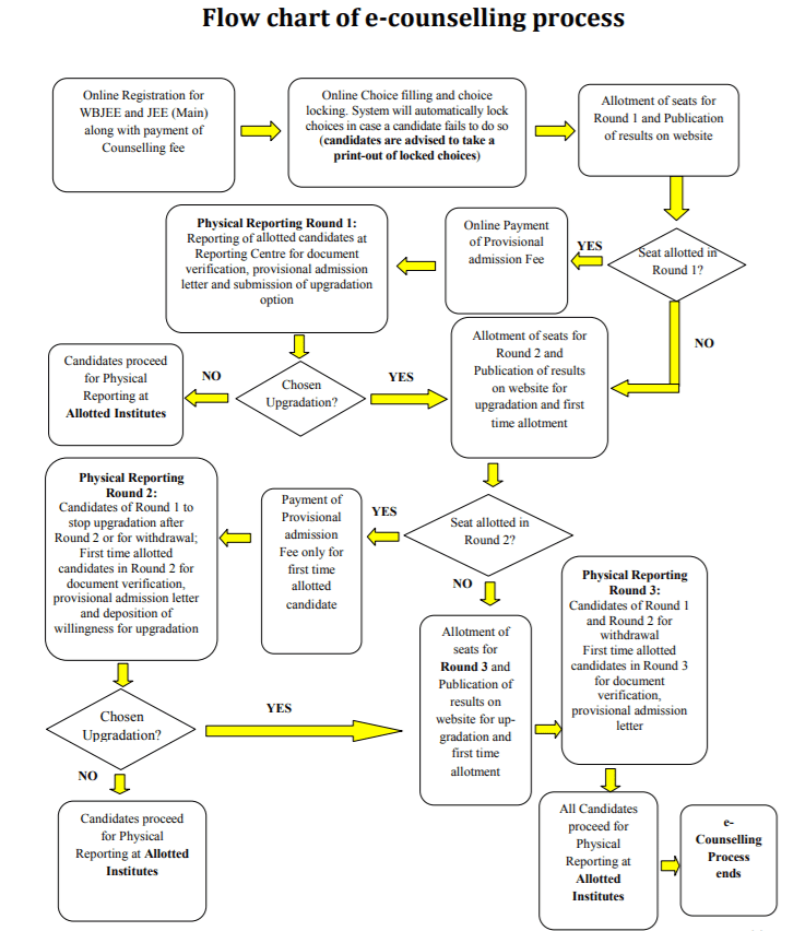 WBJEE Counselling Process