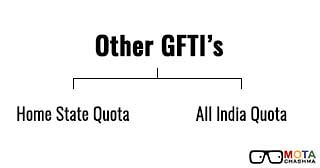 Other GFTIs