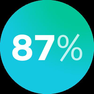 AG87%的研究被最新的2014年研究卓越框架评为世界领先或国际优秀