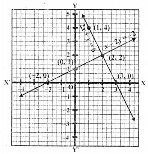 Learncbse.In Class 10 Chapter 3 Pair Of Linear Equations In Two Variables