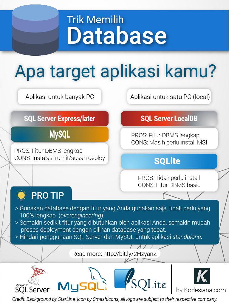 Infografis Memilih Database untuk Aplikasi