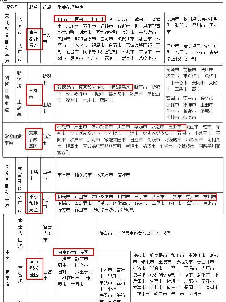 東京外環自動車道と法令上の道路名称jpg (4)