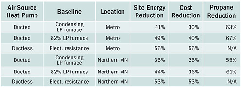 TABLE 1. Summary of Savings for MN homes