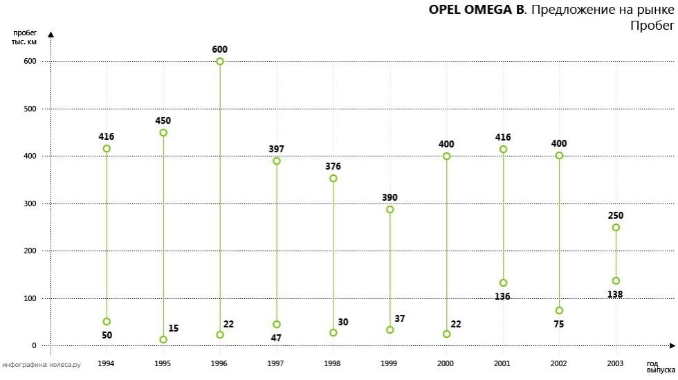 Omega B