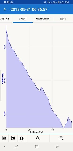 Fri, 06/01/2018 - 07:32 - Nice altitude profile