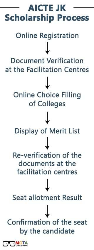 AICTE JK Scholarship Process Flow