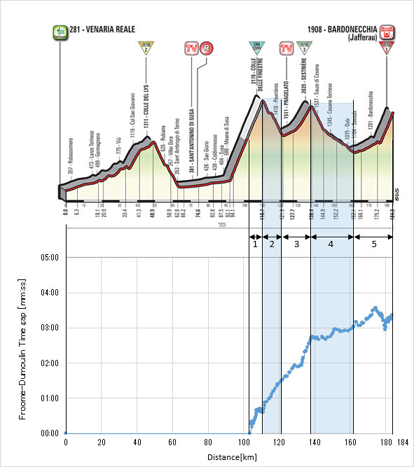 Giro d'Italia2018 Stage19 Froome - Dumoulin Time Gap