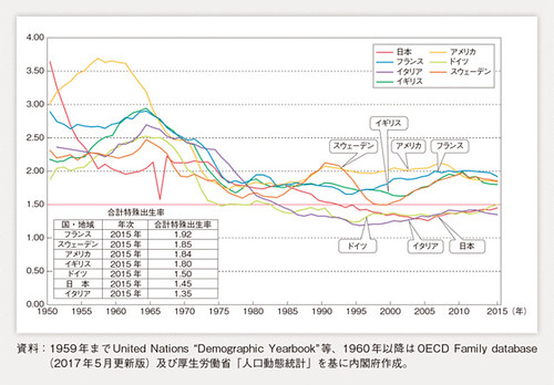 第1-1-25図 諸外国の合計特殊出生率の動き(欧米)