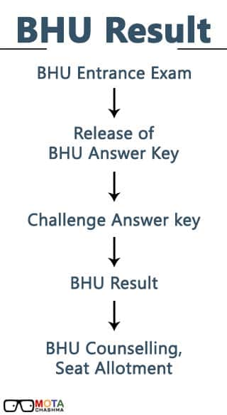 BHU UET Result Process Flow