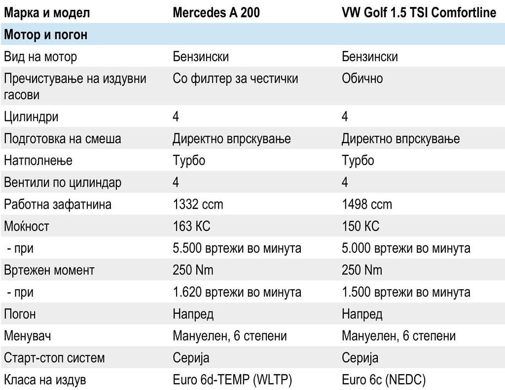 споредба а-класа и голф-05