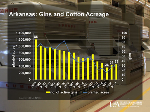 Arkansas 2017 Cotton Ginning Summary