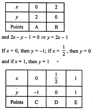 RD Sharma Solutions Class 10 Chapter 3 Pair Of Linear Equations In Two Variables