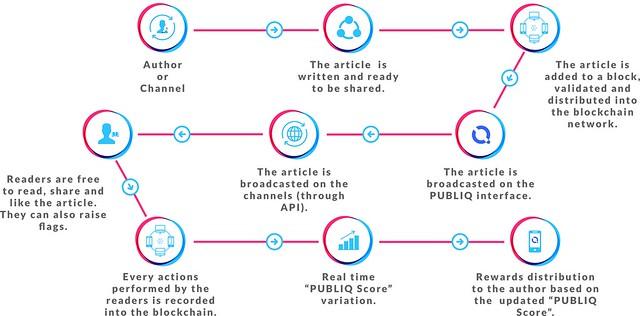 Հեղինակի գործողությունները PUBLIQ-ում