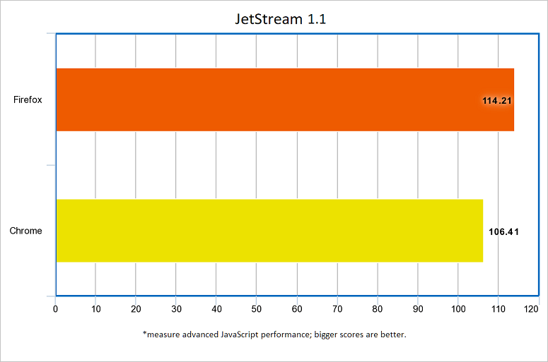 browsers-chrome-firefox-jetstream