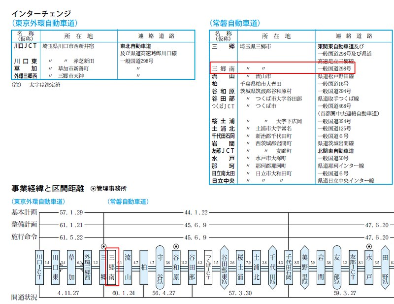 東京外環自動車道と法令上の道路名称jpg (2)