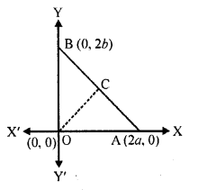 RD Sharma Class 10 Solution Chapter 14 Co-Ordinate Geometry