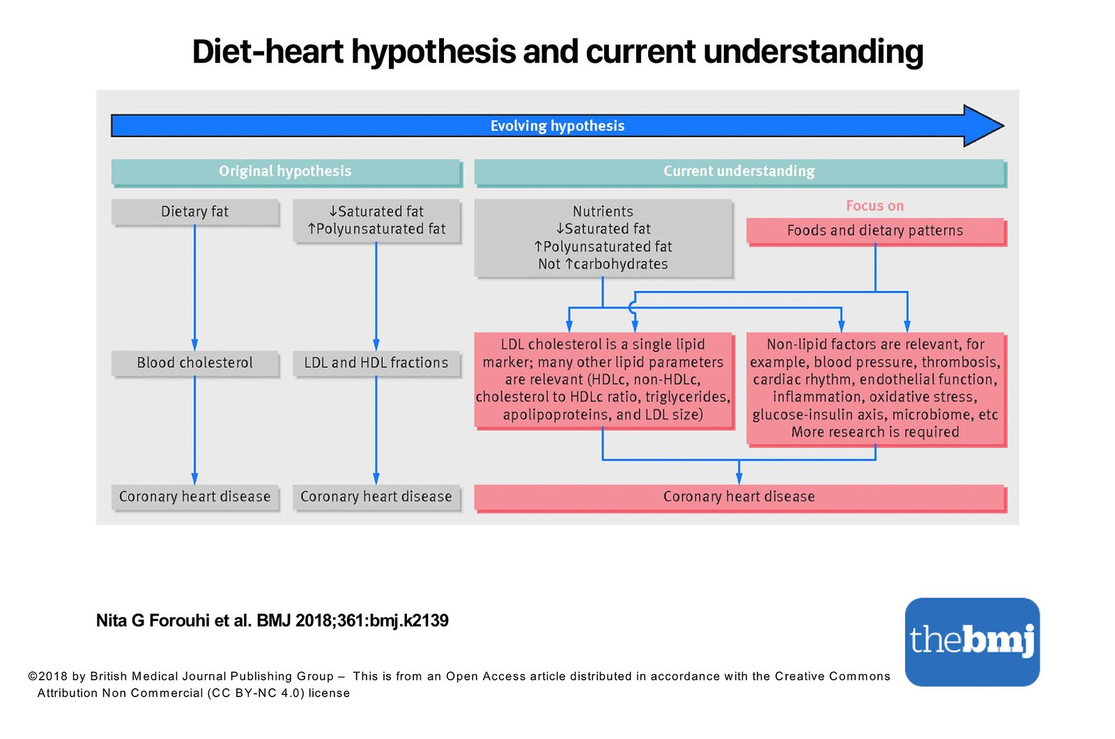 Just Read: Dietary fat and cardiometabolic health evidence, controversies, and consensus for guidance (written by the team of non-usual collaborators...)
