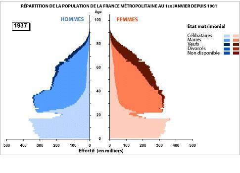 Repartition de la population de la france metroplotaine au 1er janvier depuis 1901