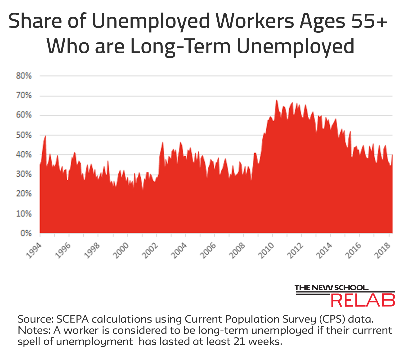 Long Term Unemployment May 18