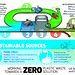 Zero Plastic Waste Infographic by NERCscience