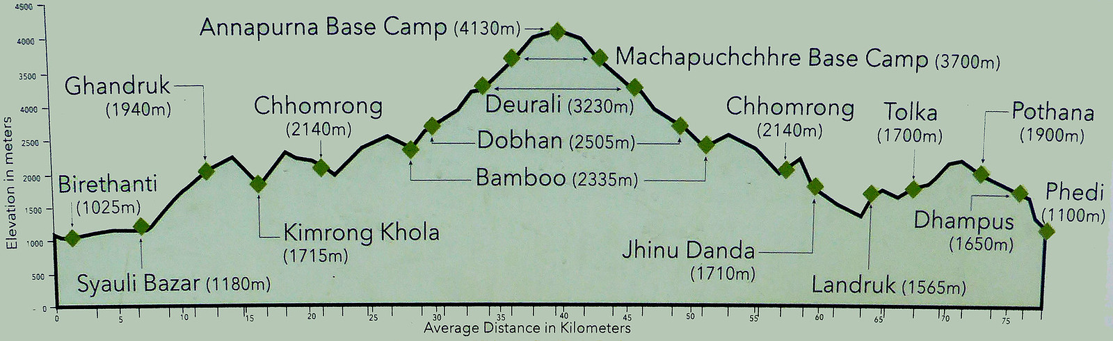 Longitudinal map of Annapurna Base Camp Trek showing all the towns anfd their elevations along the way