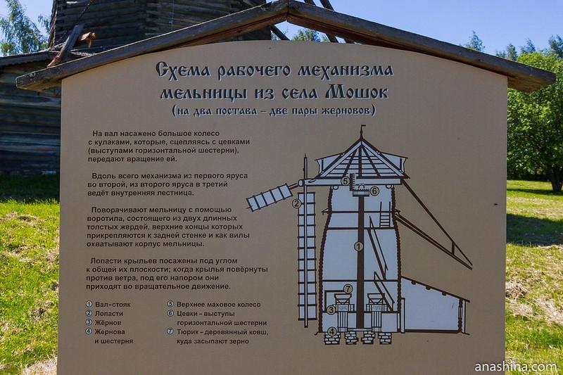 Схема рабочего механизма мельницы, музей деревянного зодчества, Суздаль