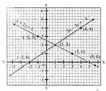RD Sharma Class 10 Pdf Ebook Chapter 3 Pair Of Linear Equations In Two Variables