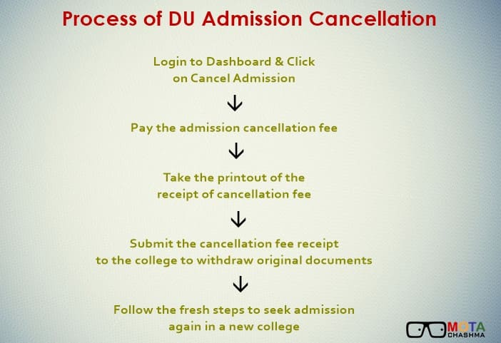 DU Admission Cancellation