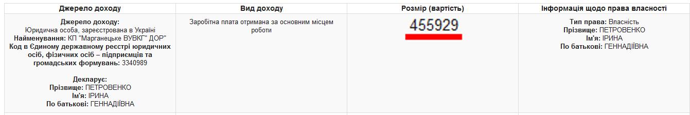 Зарплата Петровенко