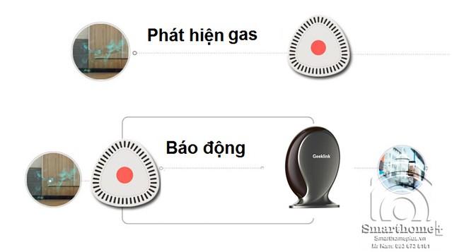 dau-bao-ro-ri-khi-gas-khong-day-geeklink-gg-1