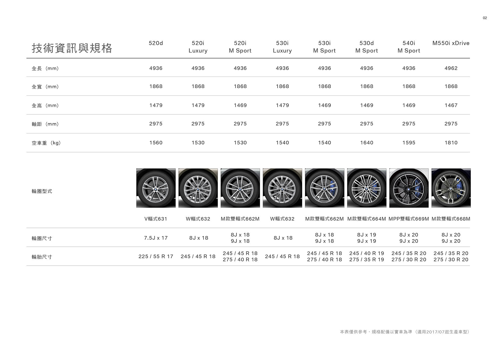20170911  BMW_5系列(G30)配備表_雙行版