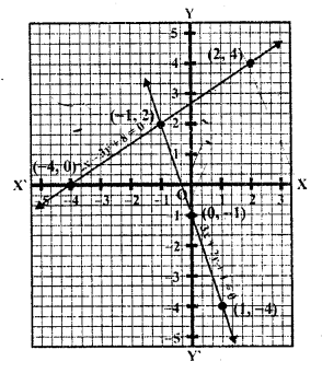 RD Sharma Class 10 Book Pdf Chapter 3 Pair Of Linear Equations In Two Variables