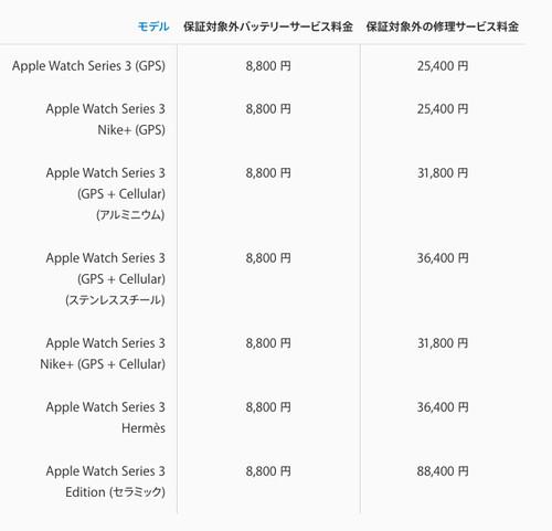AppleWatch3修理代金