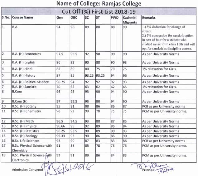 Ramjas College First Cut Off List