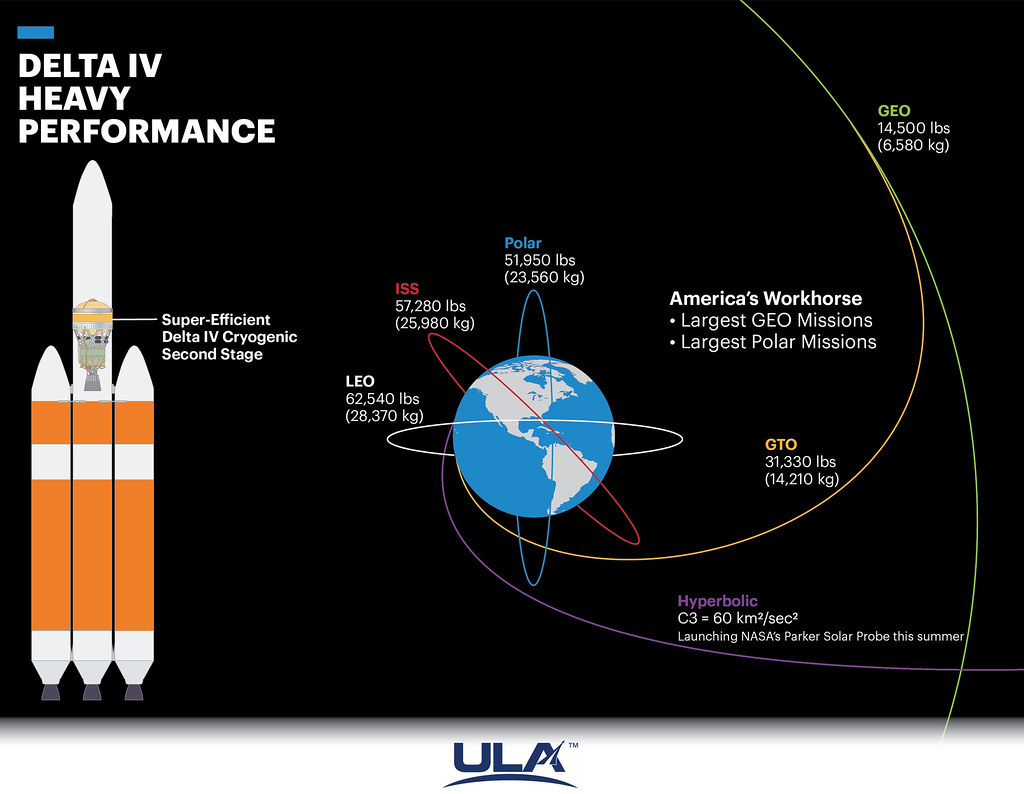 Delta IV Heavy Performance