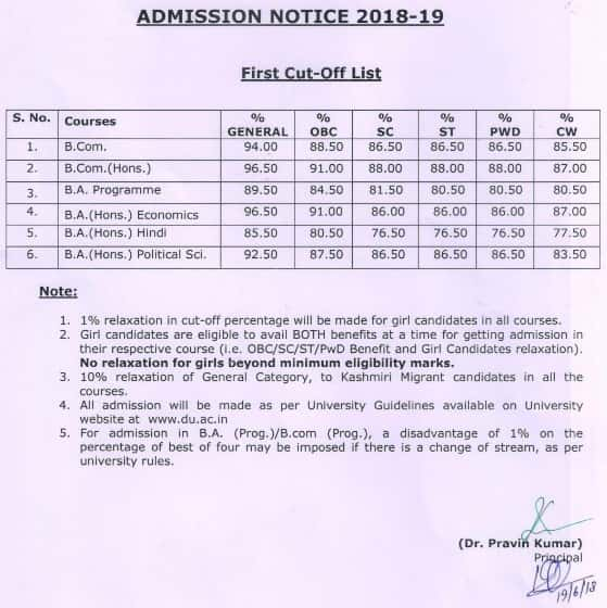Shyam Lal College (Evening) Cut Off