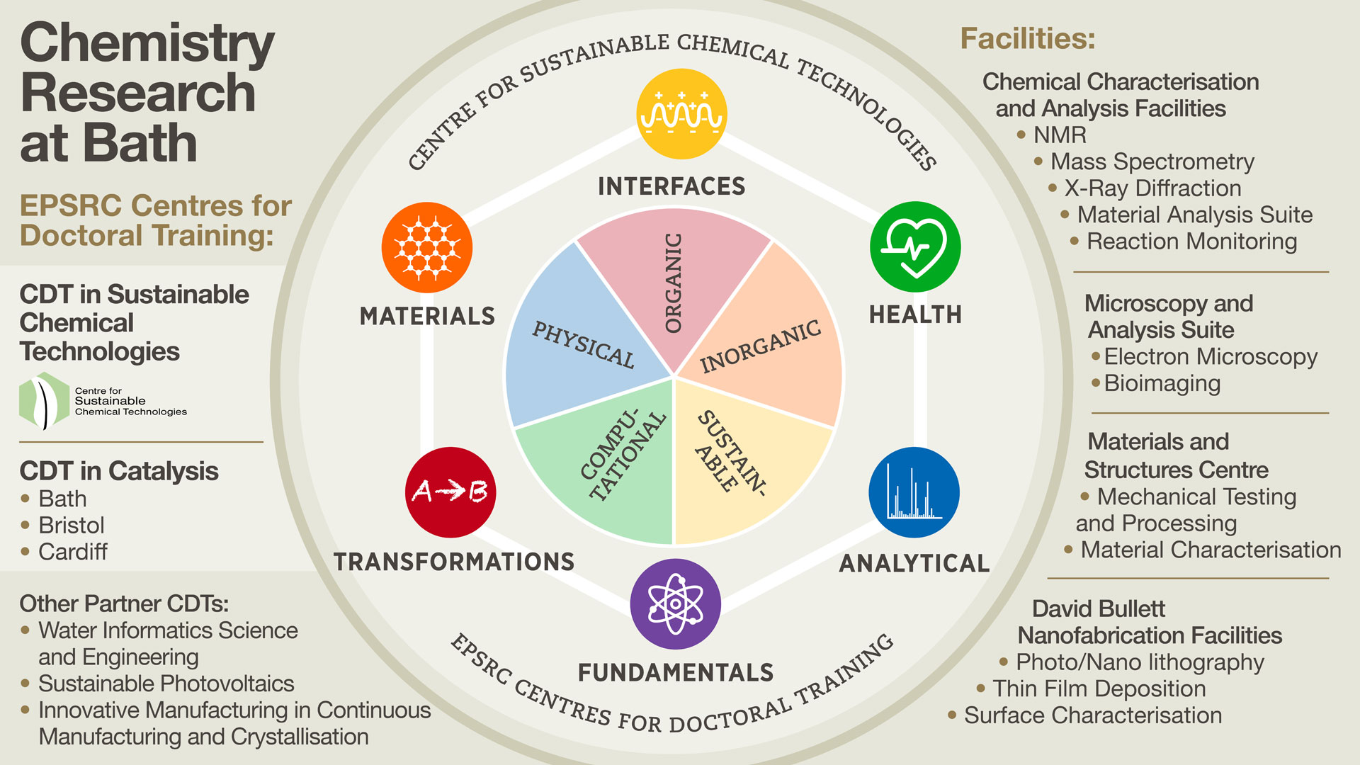 Graphic showing chemistry research themes, groups and facilities at Bath