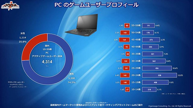 JOGA Japan PC Demographic May 2018