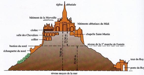 Cutaway view of Mont Saint-Michel, France