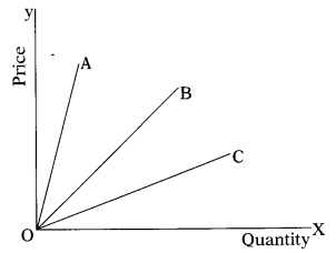 CA Foundation Business Economics Study Material Chapter 2 Theory of Demand and Supply - MCQs 484