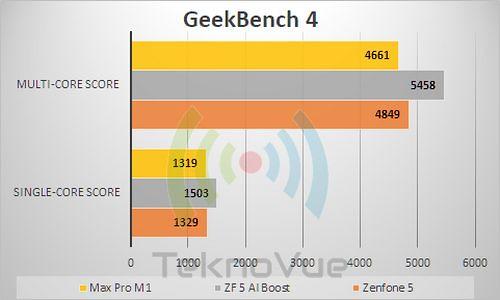 ASUS Zenfone 5 - Benchmark GeekBench