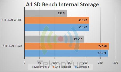 ASUS Zenfone 5 - Benchmark A1 Internal