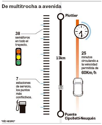 Ruta 22 cipolletti-Plottier