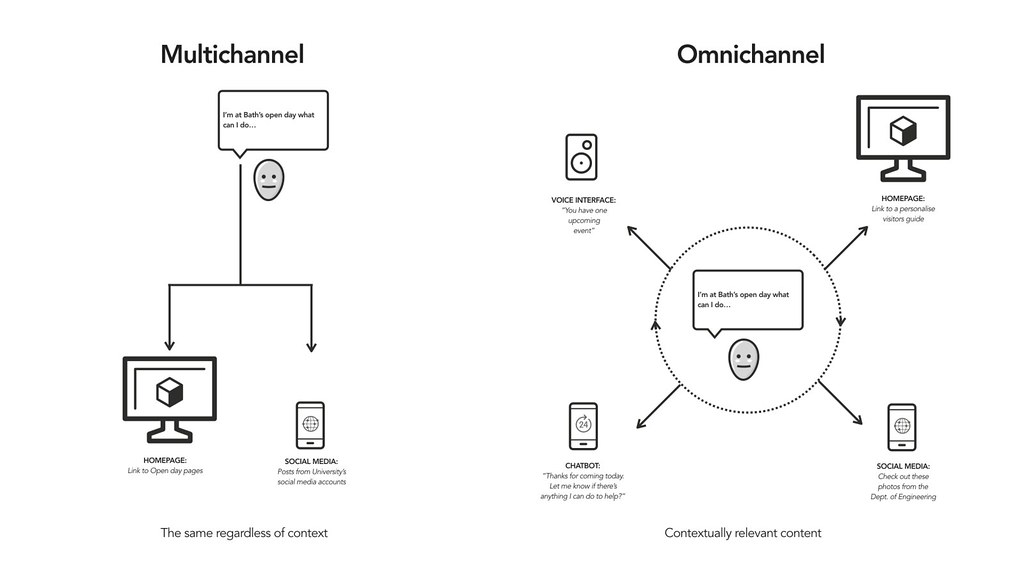 Omnichannel diagram