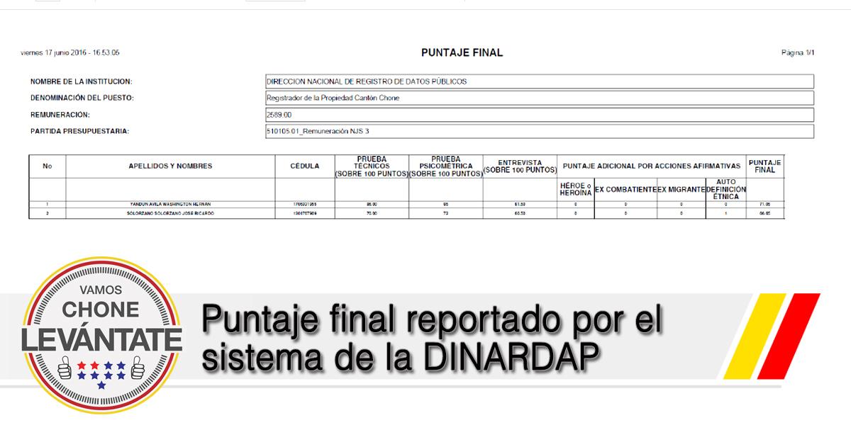 Puntaje final reportado por el sistema de la DINARDAP