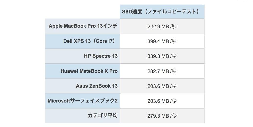 MacBook Pro 2018 SSDスコア
